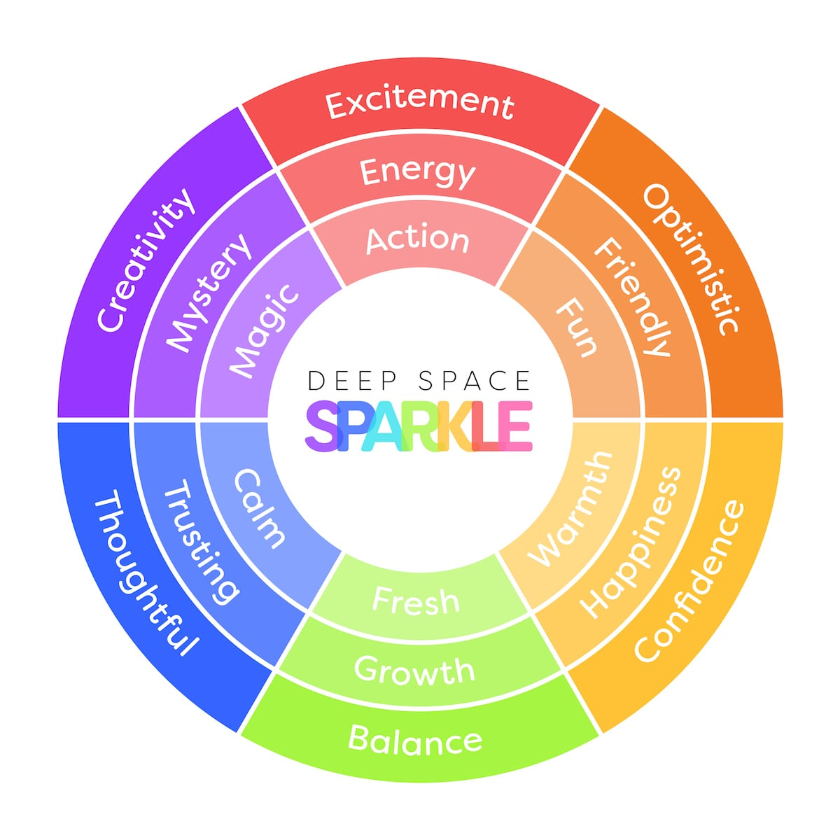 Colorwheel of emotions from Deep Space Sparkle
